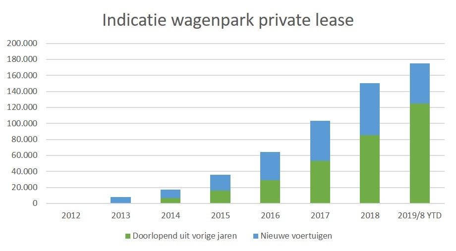 NZO -inschatting markt private lease