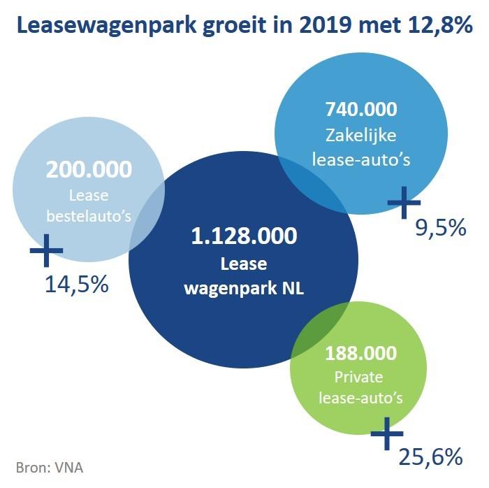 Leasewagenpark groeit in 2019 met 12,8%.jpg